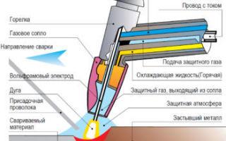 Вольфрамовые электроды wc 20: описание и характеристики, свойства и преимущества, места приобретения и цена