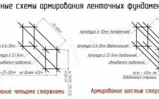 Особенность расчёта арматуры на ленточный фундамент: калькулятор онлайн
