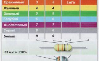 Устройство и виды дросселя, классификация по типу конструкции и сферы применения, зачем он нужен
