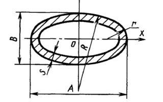 Профильные оцинкованные трубы: особенности производства, где используют, классификация и преимущества