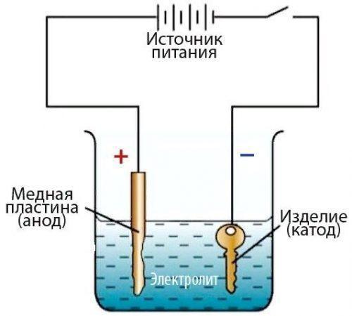 Гальваника в домашних условиях: суть метода, изготовление химических растворов, меднение изделий своими руками