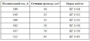 Кабель для сварочных аппаратов: особенности, главные требования, типы сварочных проводов