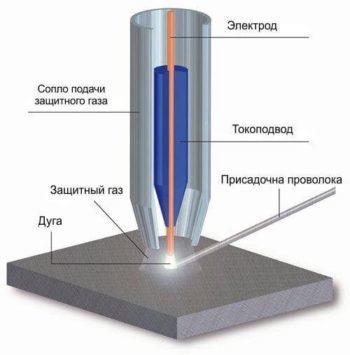 Сварка неплавящимся электродом: разновидности и описание процесса, преимущества и недостатки