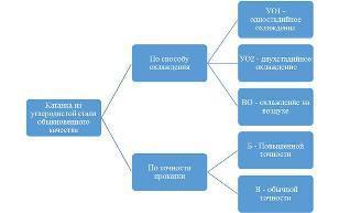 ГОСТ 30136-95: промышленные требования и характеристики катанки