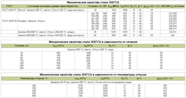 Сталь 30ХГСА: расшифровка, характеристики, применение и особенности