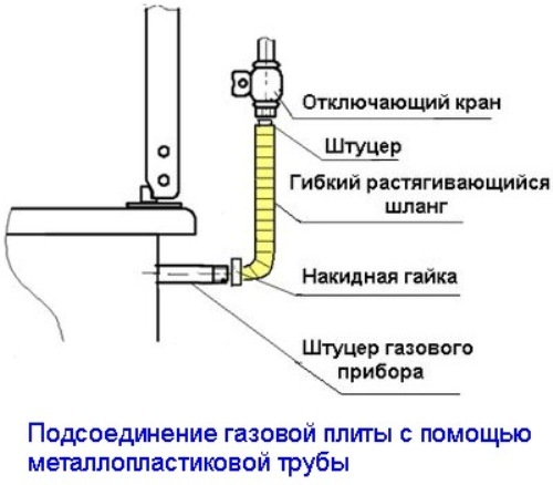 Газовые шланги: виды, преимущества и недостатки, монтаж и правила эксплуатации