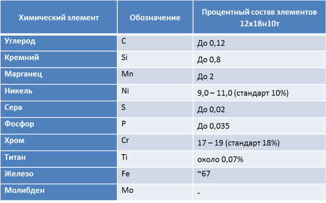 Сталь 12х18н10т: расшифровка маркировки и характеристики, область применения, достоинства и недостатки