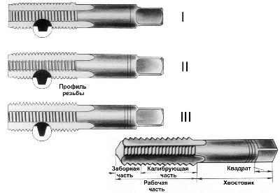 Нарезание резьбы метчиком: виды внутренней и внешней нарезки