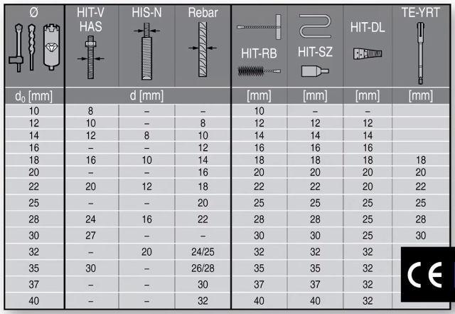Химический анкер hilti: преимущества, правила и условия использования