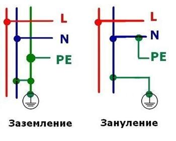 Заземление и зануление: характеристика защитных систем, в чем разница между ними