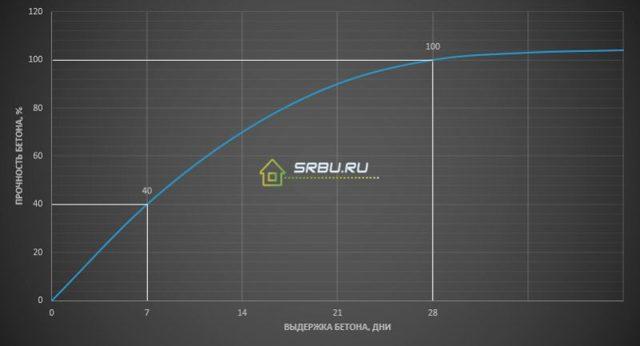 Пропорция бетона: характеристики качества, способы приготовления и расчет состава