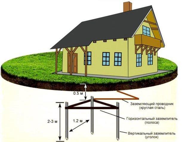 Создание контура и заземление в частном доме своими руками 220 В