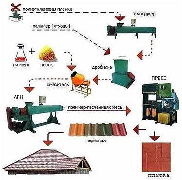 Изготовление полимерпесчаной плитки: организация производства, оборудование, смета расходов и способы экономии
