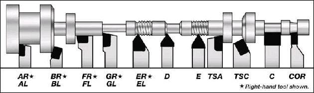 Токарные резцы по металлу: виды, назначение и особенности применения