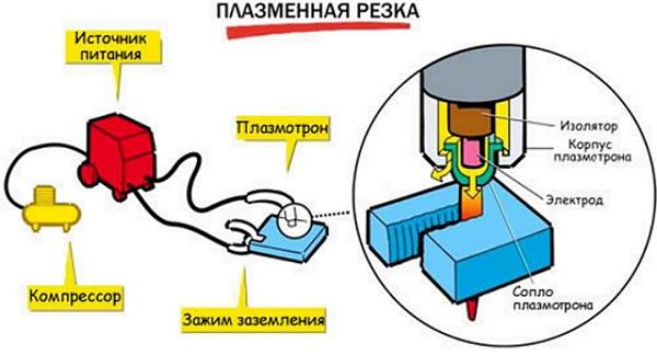 Рекомендации, как изготовить плазменный резак из инвертора своими руками