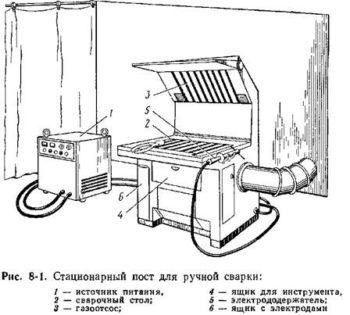 Оборудование сварочных постов: особенности передвижного и стационарного рабочего места