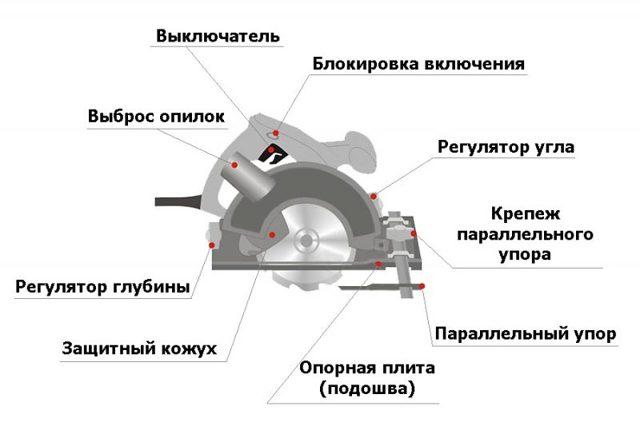 Особенности выбора циркулярной погружной пилы: устройство, плюсы и минусы, критерии выбора