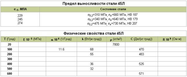 Сталь 45: основные характеристики, каковы твердость и плотность, область применения