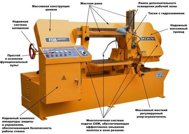 Ленточный станок по металлу: описание конструкции, принцип работы, разновидности и преимущества