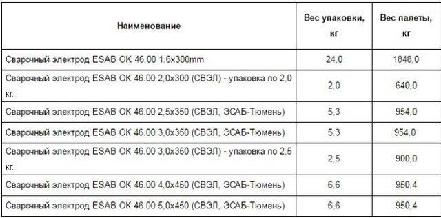 Электроды ОК-46: классификация, технические характеристики, стоимость