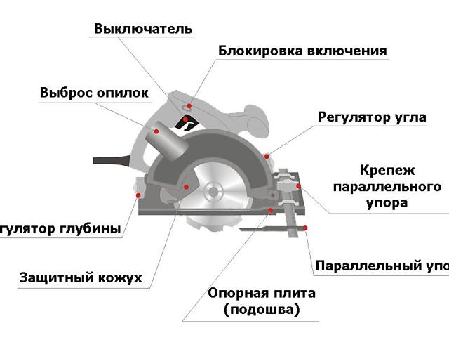 Электрическая ручная дисковая пила по дереву — особенности работы и разновидности; как правильно выбрать