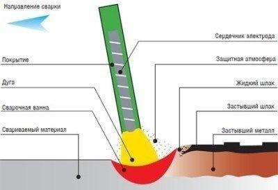 Электросварка электродами для начинающих: как правильно варить
