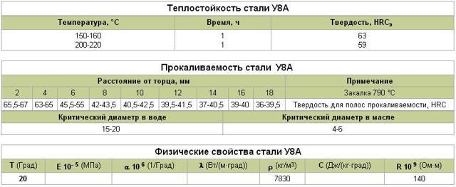 Сталь у8: расшифровка, химический состав, характеристики и область применения