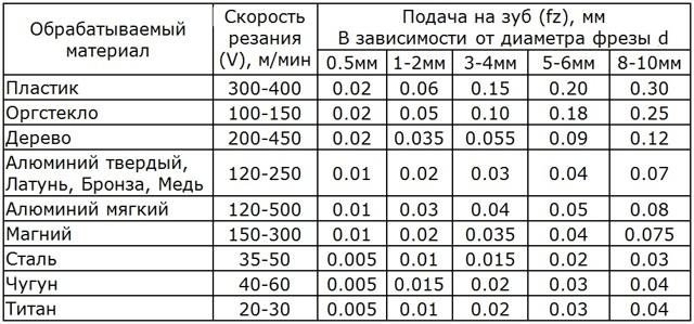Особенности режимов резания, формулы скорости и глубины резания