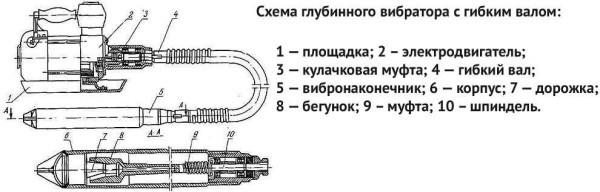 Бетонные вибраторы: разновидности и инструкция по созданию прибора своими руками