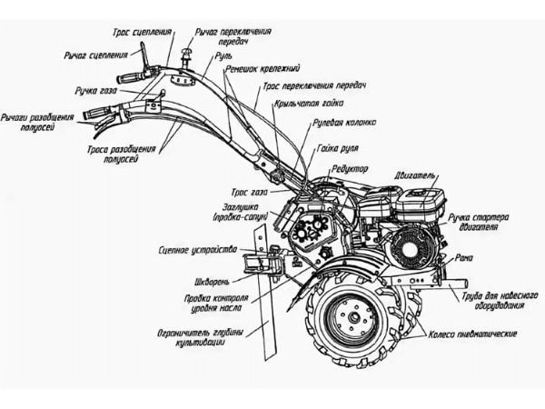 Ремонт мотоблоков: устройство и специфика работы оборудования, виды и причины неисправностей