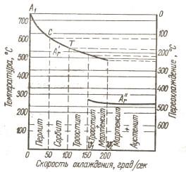 Отпуск стали: виды и характеристика, особенности технологии и отпускная хрупкость, термообработка сплавов