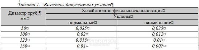 Правила расчета угла уклона канализационной трубы, применение СНиП при прокладке канализации
