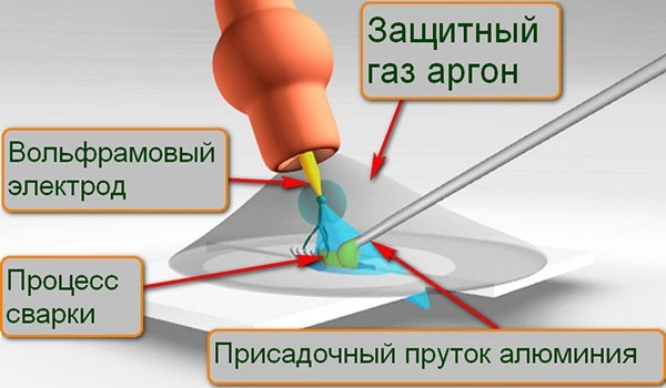 Как правильно варить алюминий аргоном: особенности сварки и материалы для работы, инструкция и рекомендации
