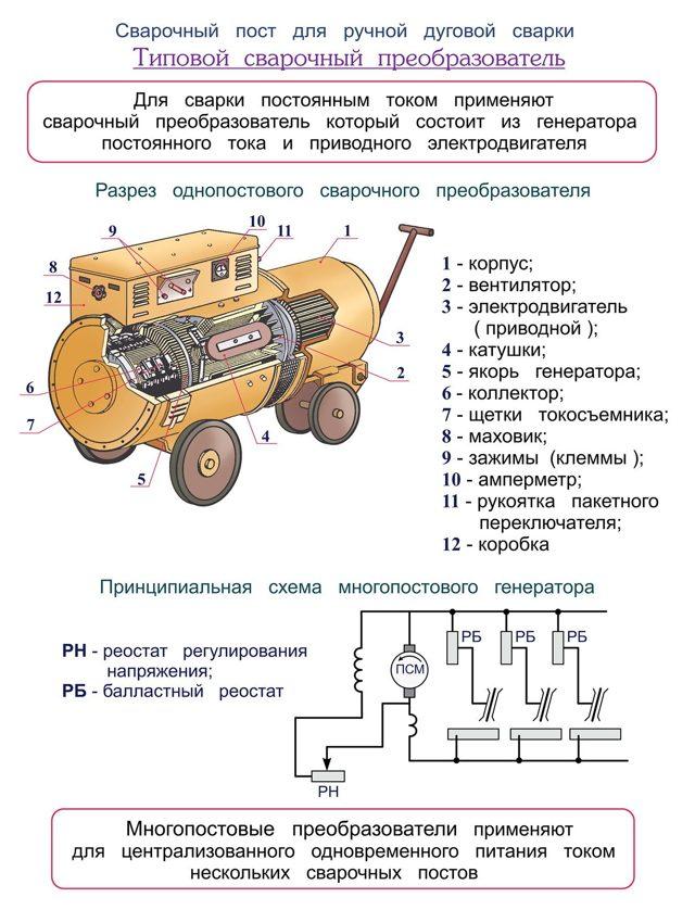 Сварочный генератор: особенности, комплектация, характеристика моделей