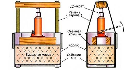 Пресс для макулатуры: выбор и особенности различных видов оборудования