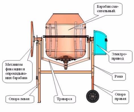 Как выбрать бетономешалку: классификация и технические характеристики, выбор производителей