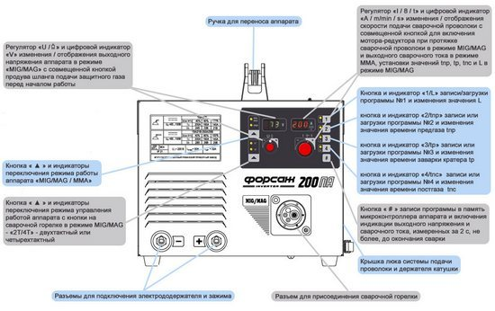 Сварки полуавтоматом: технология, правильная настройка и инструкция для начинающих