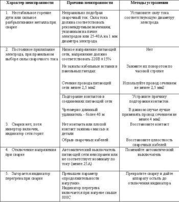 Ремонт сварочного инвертора: принципы и правила, как сделать своими руками