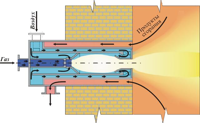 Газовые мини-горелки: классификация и принцип работы, наиболее распространённые модели и их характеристики