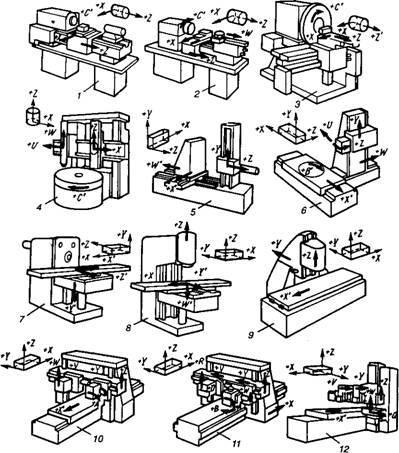 Конструкция и классификация токарно-фрезерных станков с ЧПУ
