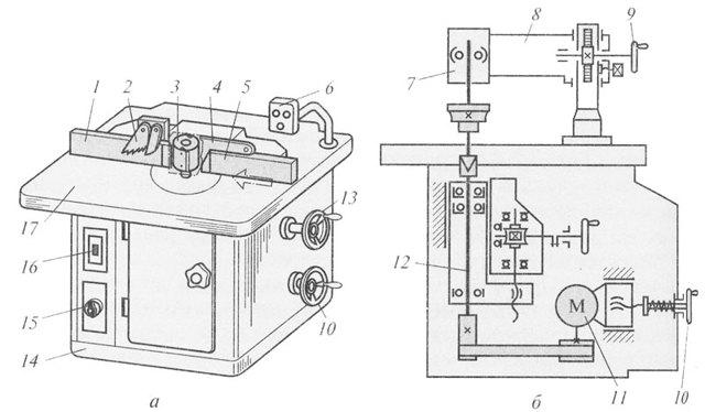 Фрезерные станки и их сборка своими руками: принцип работы и особенности изготовления