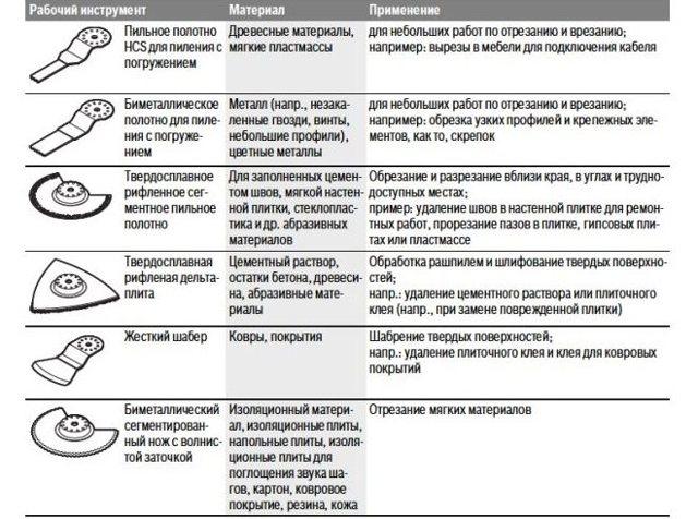 Характеристики и особенности работы многофункциональной электрической стамеской по дереву