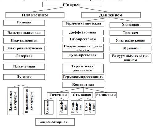 Описание сварочного процесса в зависимости от вида сварки