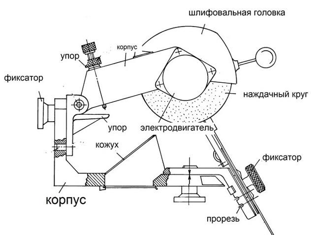 Станок для заточки цепей бензопил: виды, особенности, критерии выбора