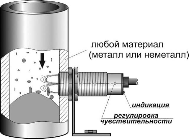 Поплавковые датчики уровня воды: виды и применение в различных условиях
