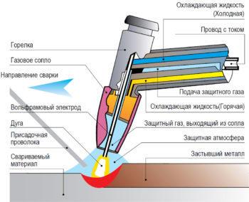 Классификация и маркировка прутков, изготовленных из вольфрама