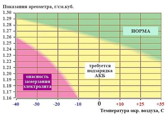 Как измерить плотность электролита в аккумуляторе ареометром
