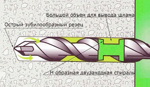 Сверление отверстий в бетонной поверхности: технология и приборы, советы специалистов