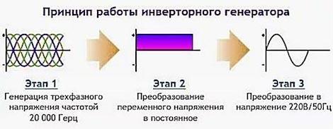 Что такое инвертор: принцип работы, разновидности и области применения