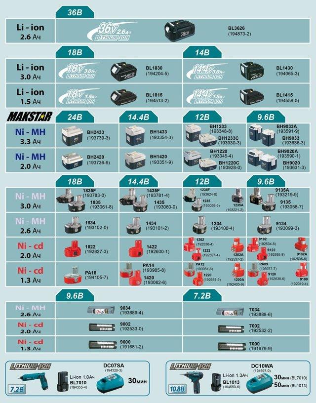 Аккумулятор для шуруповерта Макита: типы, особенности и правила выбора